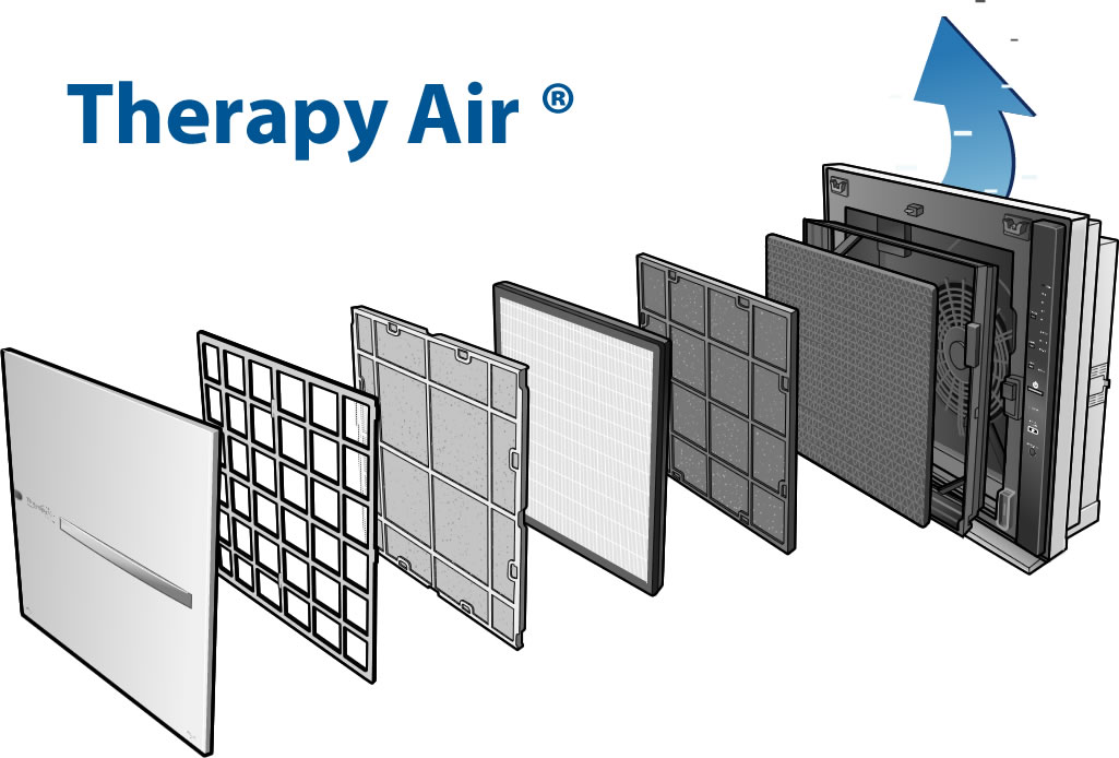 Luchtreiniger filters van Therapy Air